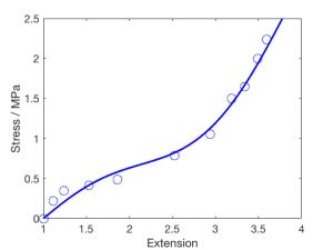 stressstrainGP_matlab