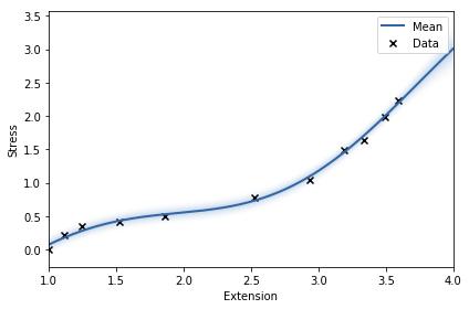 stressstrainGP_optimized
