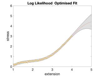 ModelComplexityStressStrainOptimisedFit